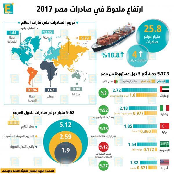 صادرات مصر في 2017
