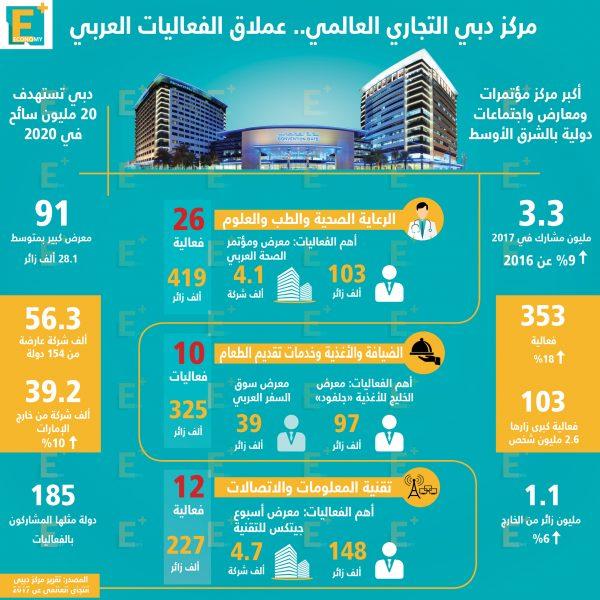 مركز دبي التجاري العالمي.. عملاق الفعاليات العربي