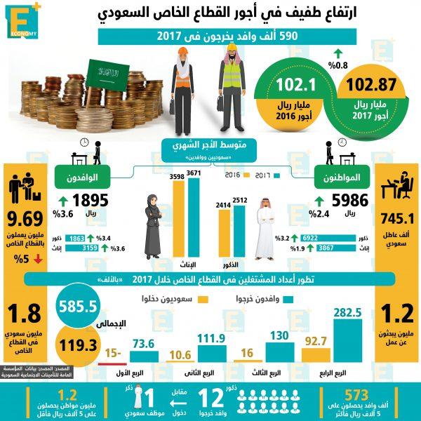 القطاع الخاص السعودي بالأرقام