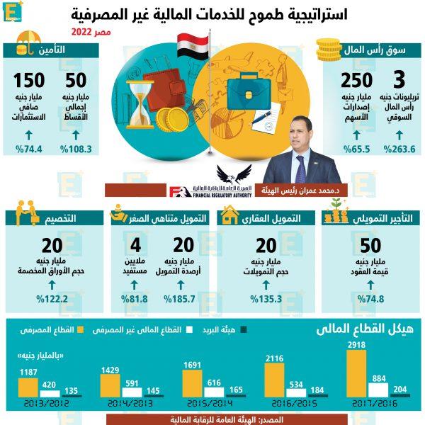 استراتيجية طموح للخدمات المالية غير المصرفية مصر 2022