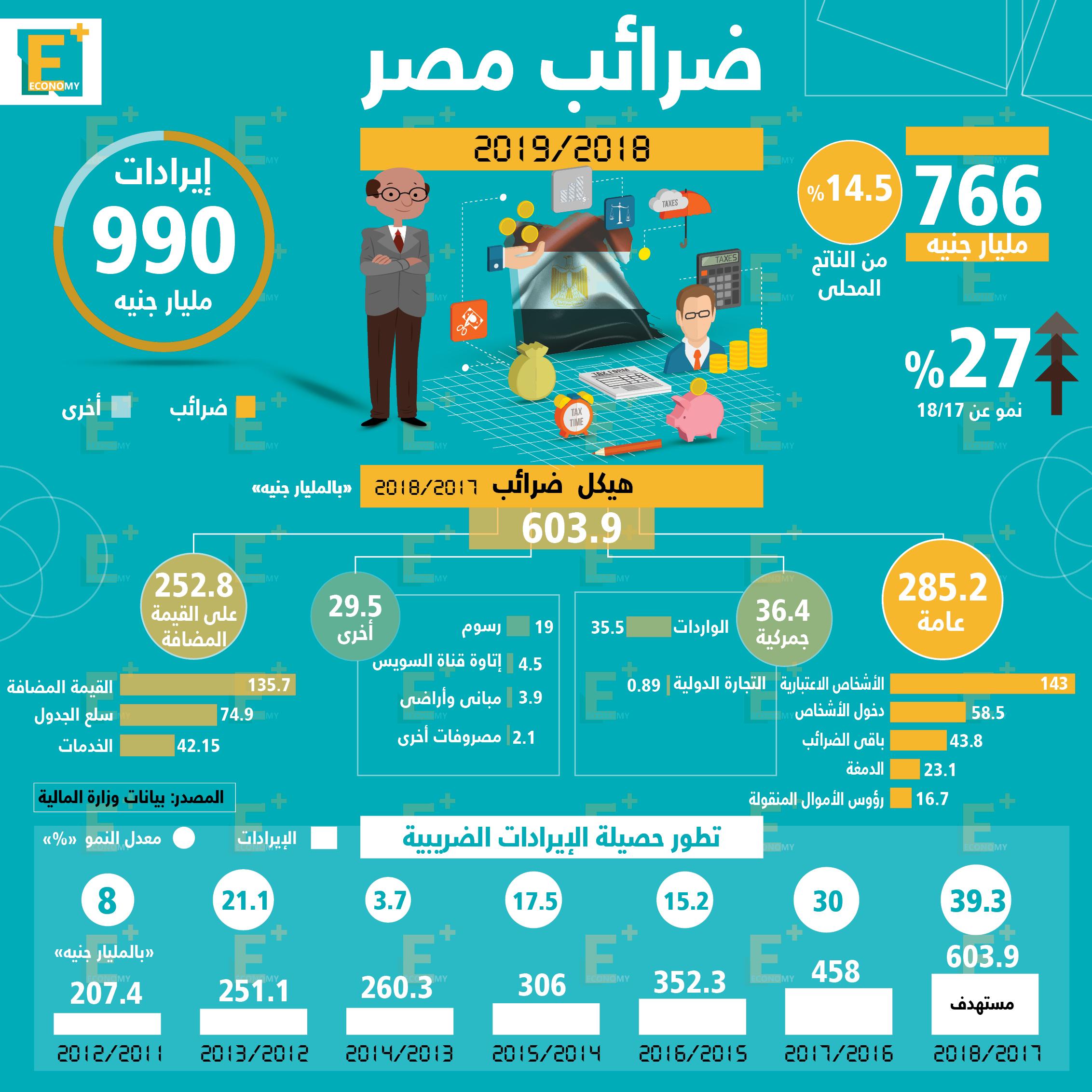 ضرائب مصر 2018 \ 2019