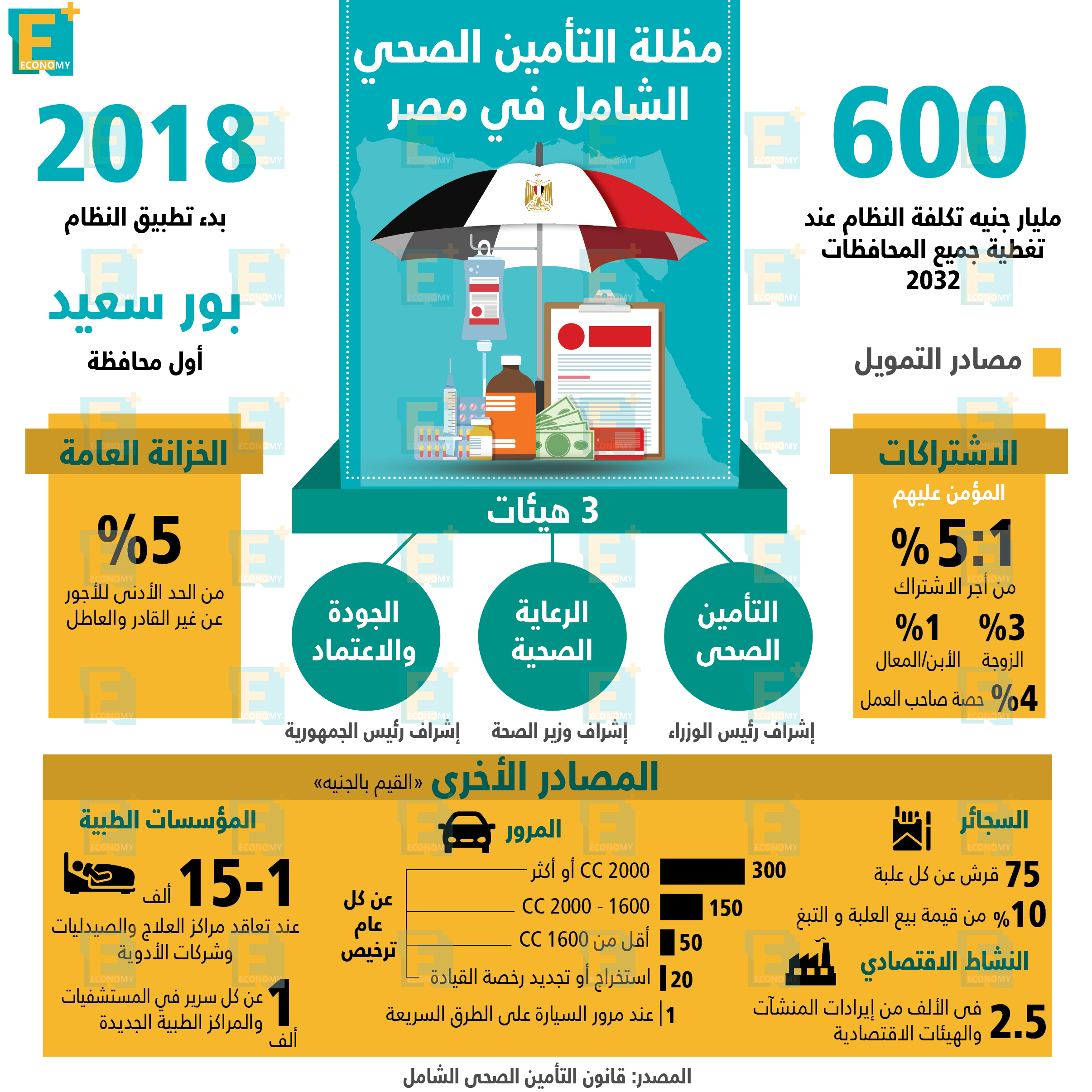 مظلة التأمين الصحي الشامل في مصر