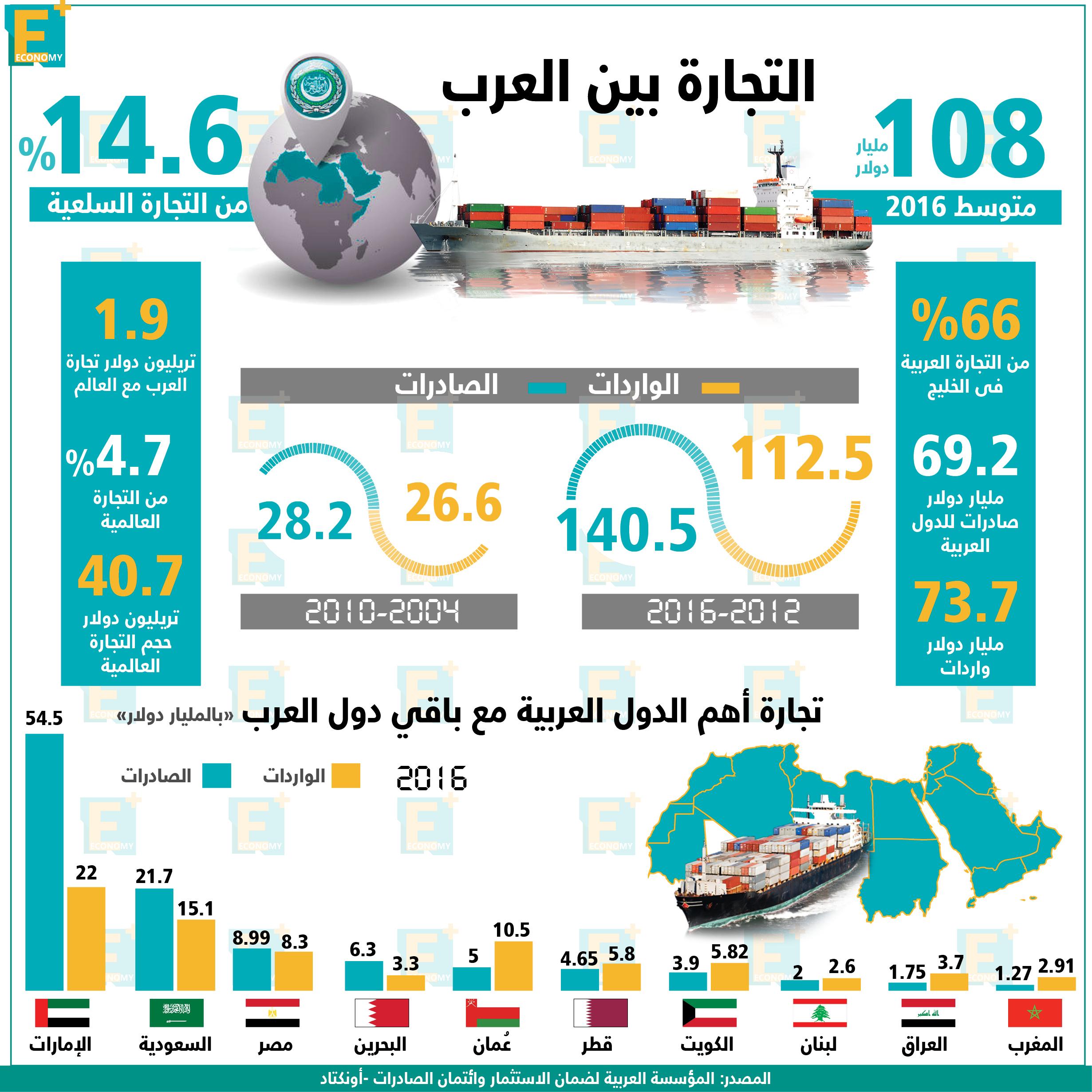 التجارة بين العرب