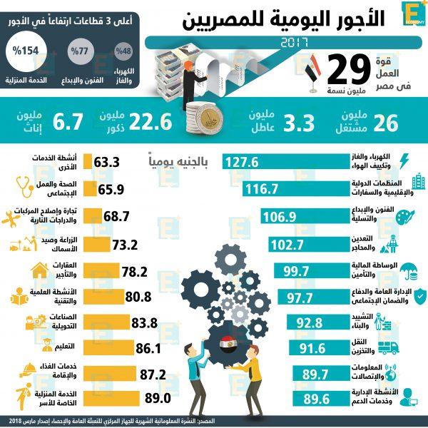 الأجور اليومية للمصريين بالأرقام