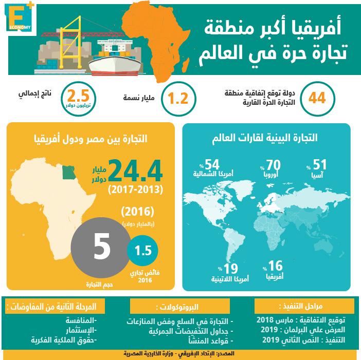 أفريقيا أكبر منطقة تجارة حرة في العالم