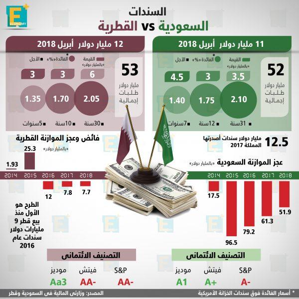 السندات السعودية والقطرية