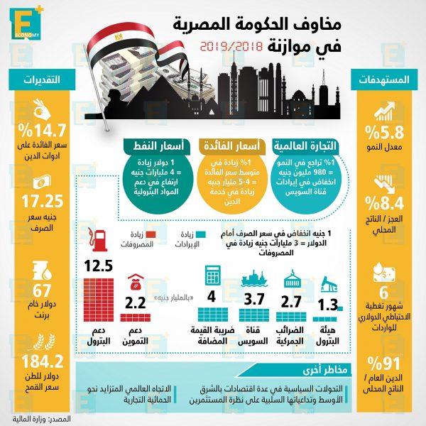 مخاوف الحكومة المصرية فى موازنة 2018 \ 2019