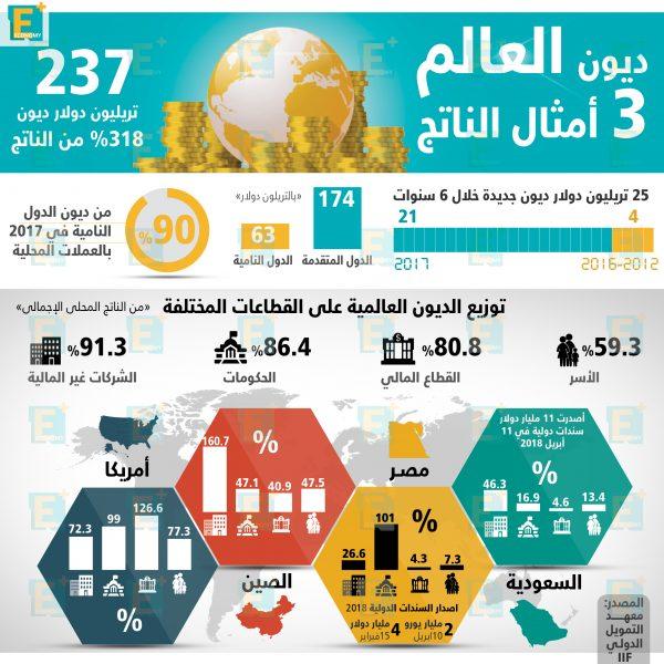 ديون العالم 3 أمثال الناتج