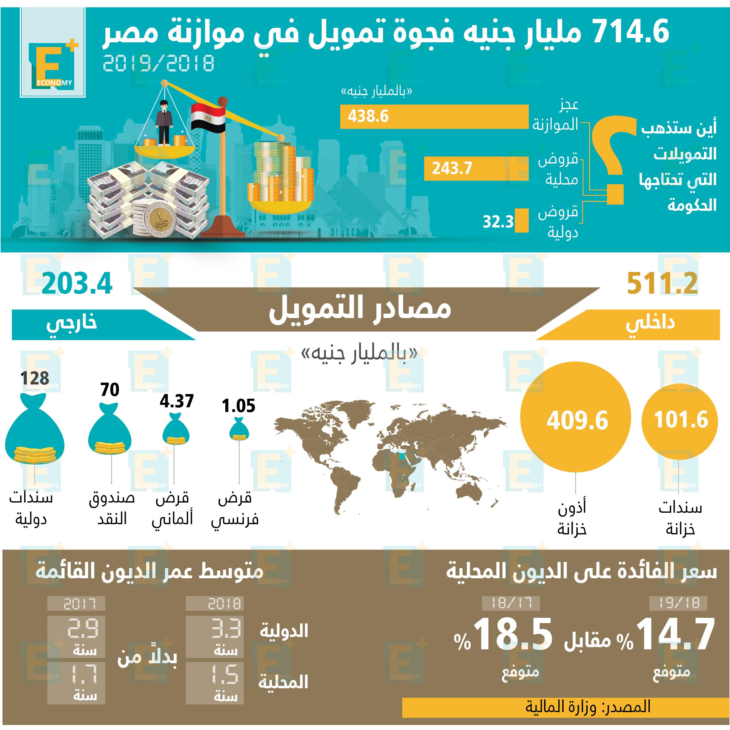 فجوة التمويل في موازنة مصر 2018 \ 2019