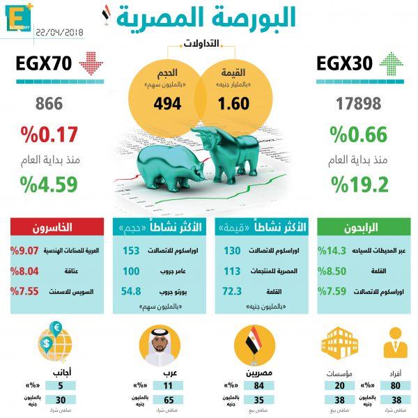 أداء مؤشرات البورصة المصرية اليوم 22 إبريل