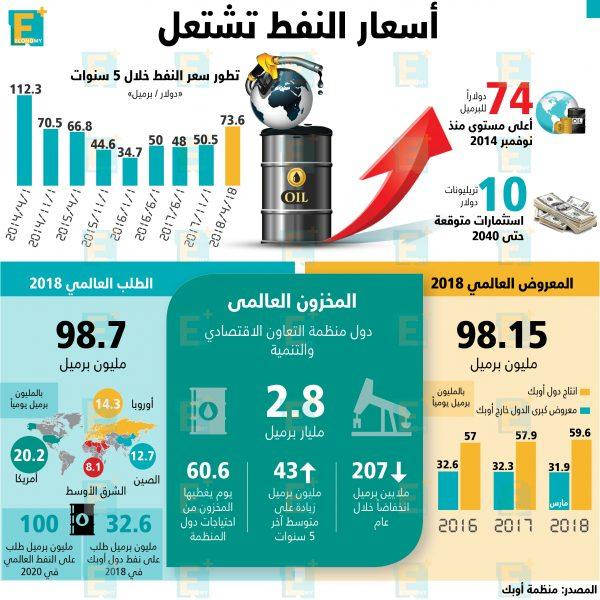 أسعار النفط تشتعل