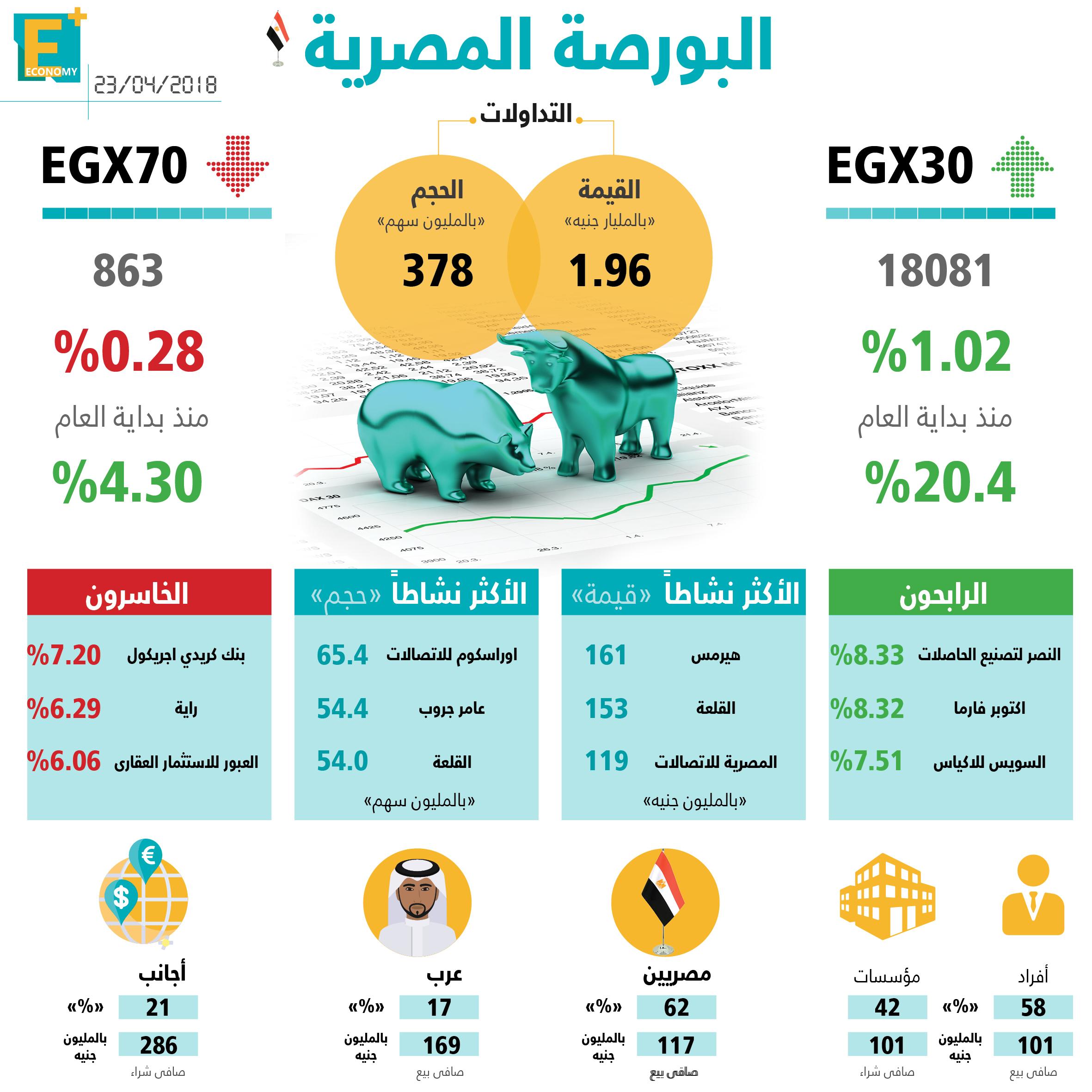 مؤشرات البورصة المصرية اليوم 23 إبريل