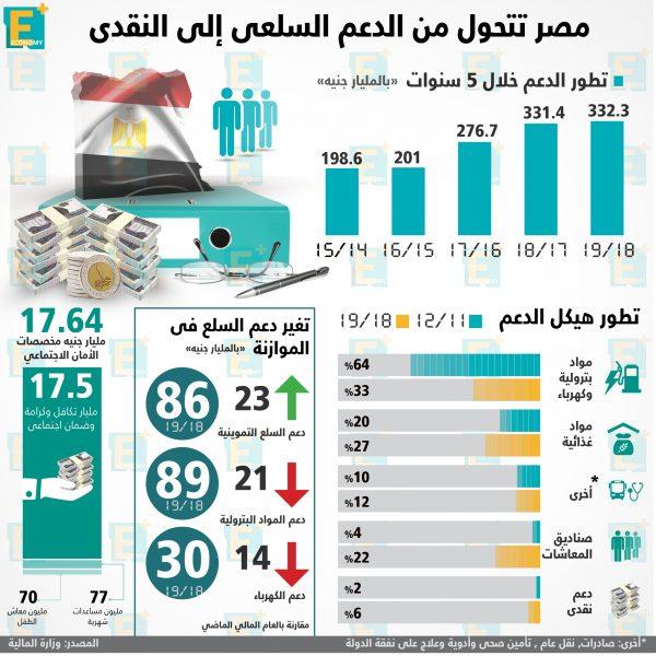 مصر تتحول من الدعم السلعي إلى النقدي