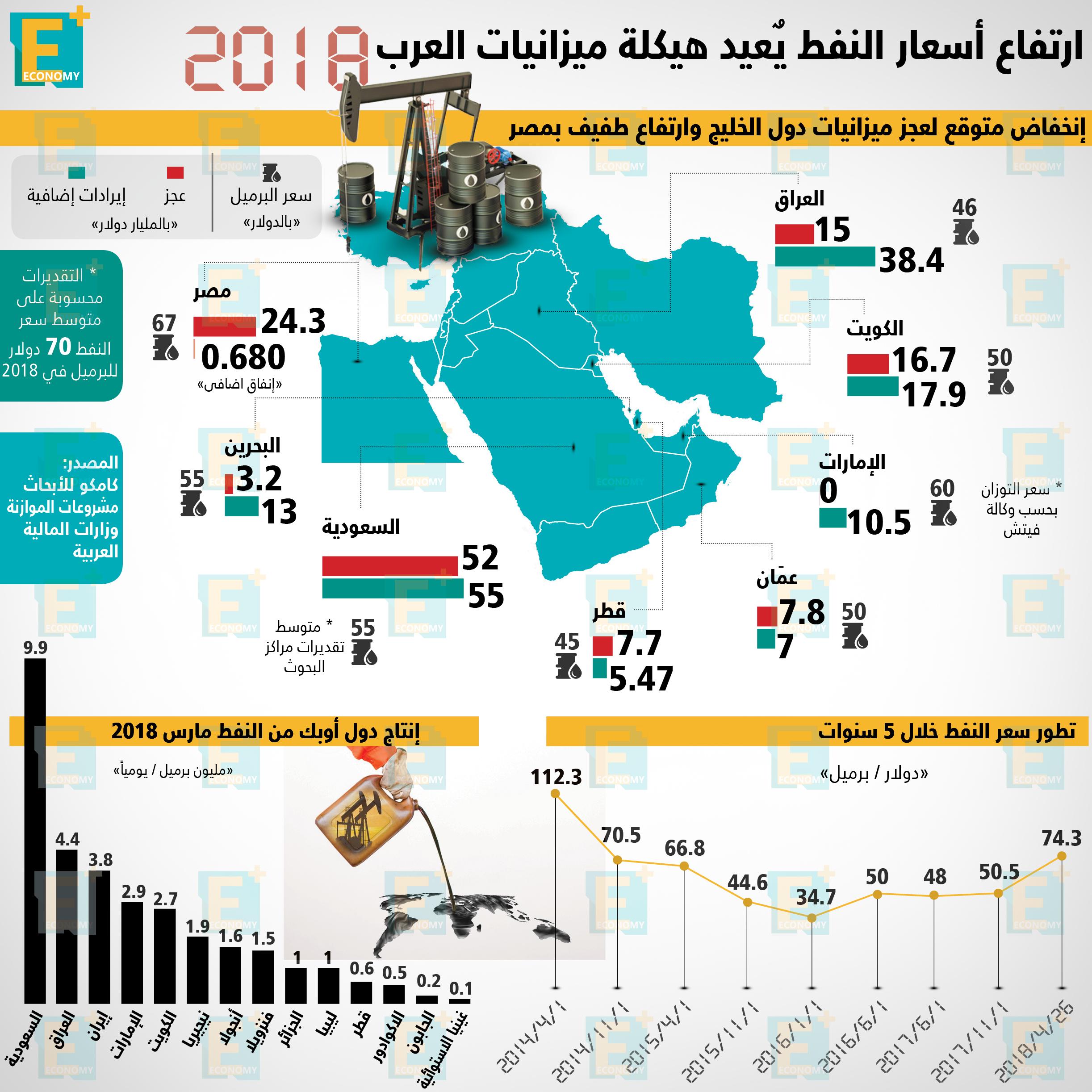ارتفاع أسعار النفط يعيد هيكلة ميزانيات العرب 2018