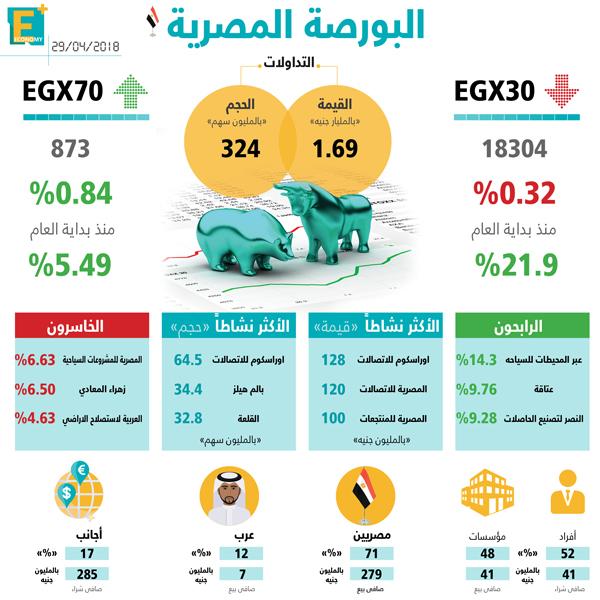 مؤشرات البورصة المصرية 29 إبريل 2018
