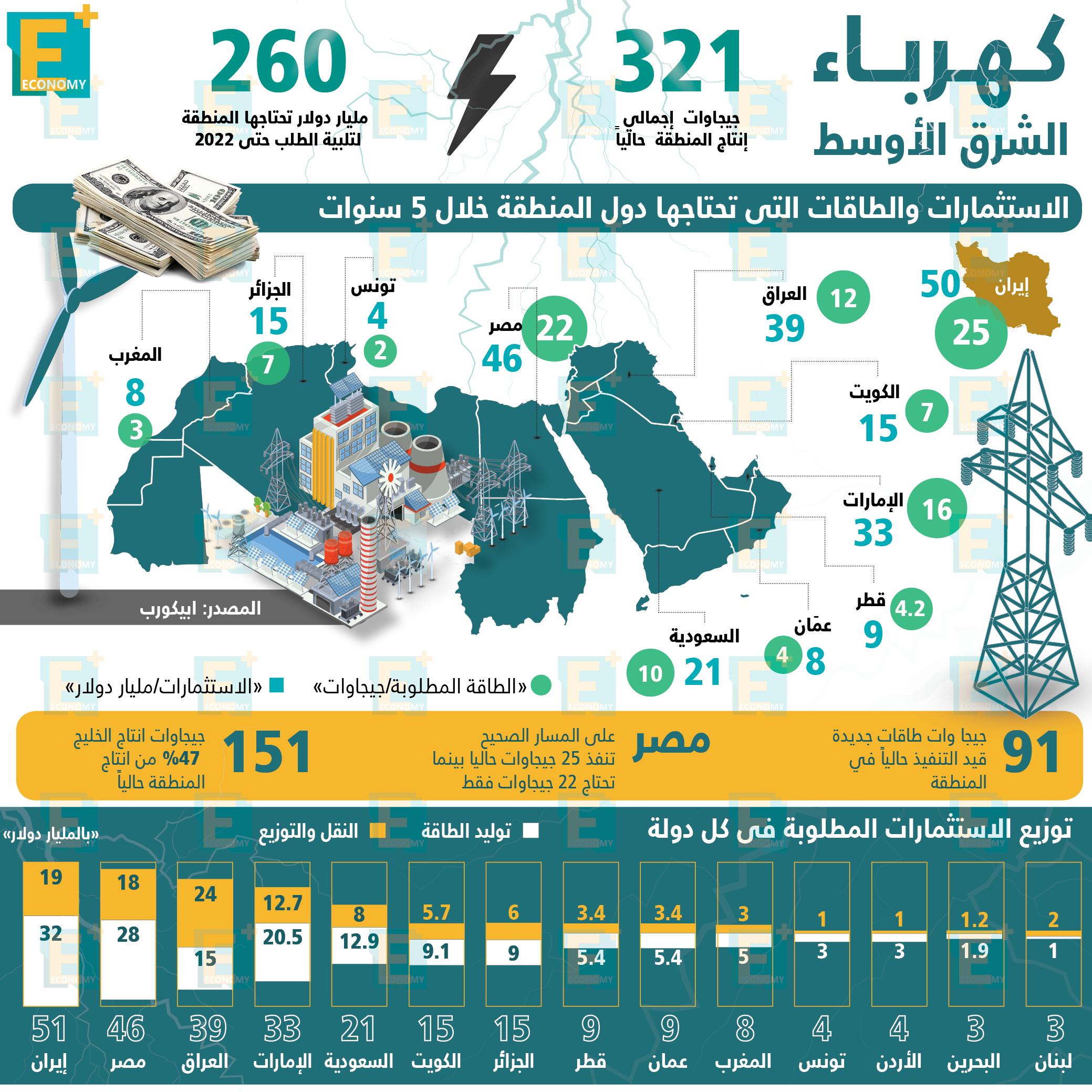 كهرباء الشرق الأوسط بالأرقام