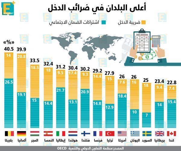 أعلى البلدان في ضرائب الدخل