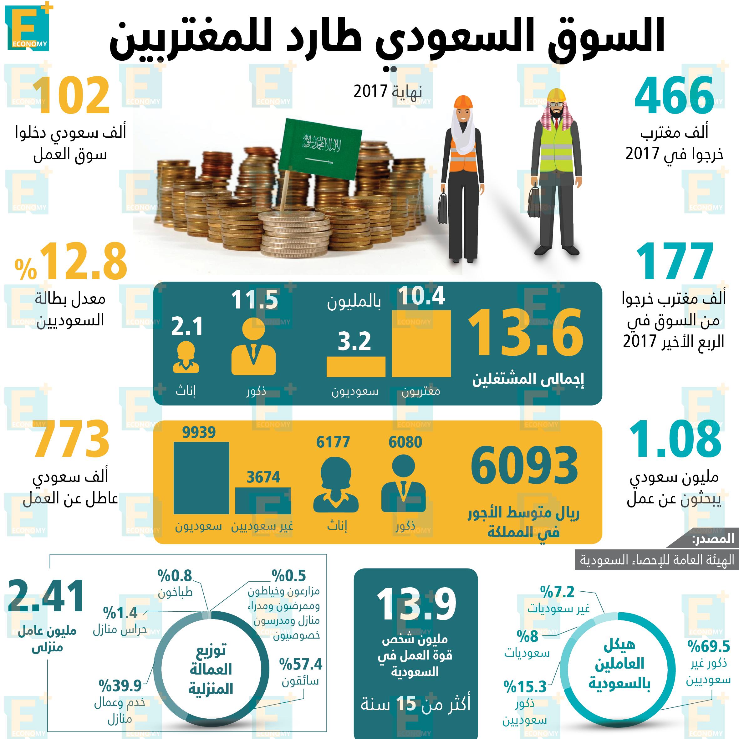 سوق العمل السعودي طارد للمغتربين