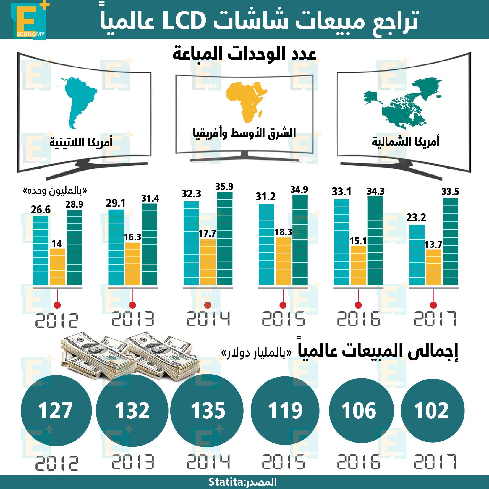 تراجع مبيعات شاشات LCD عالمياً