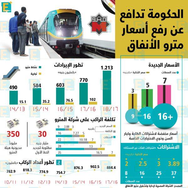 الحكومة تدافع عن رفع أسعار تذاكر المترو