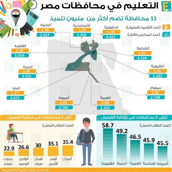 التعليم في محافظات مصر