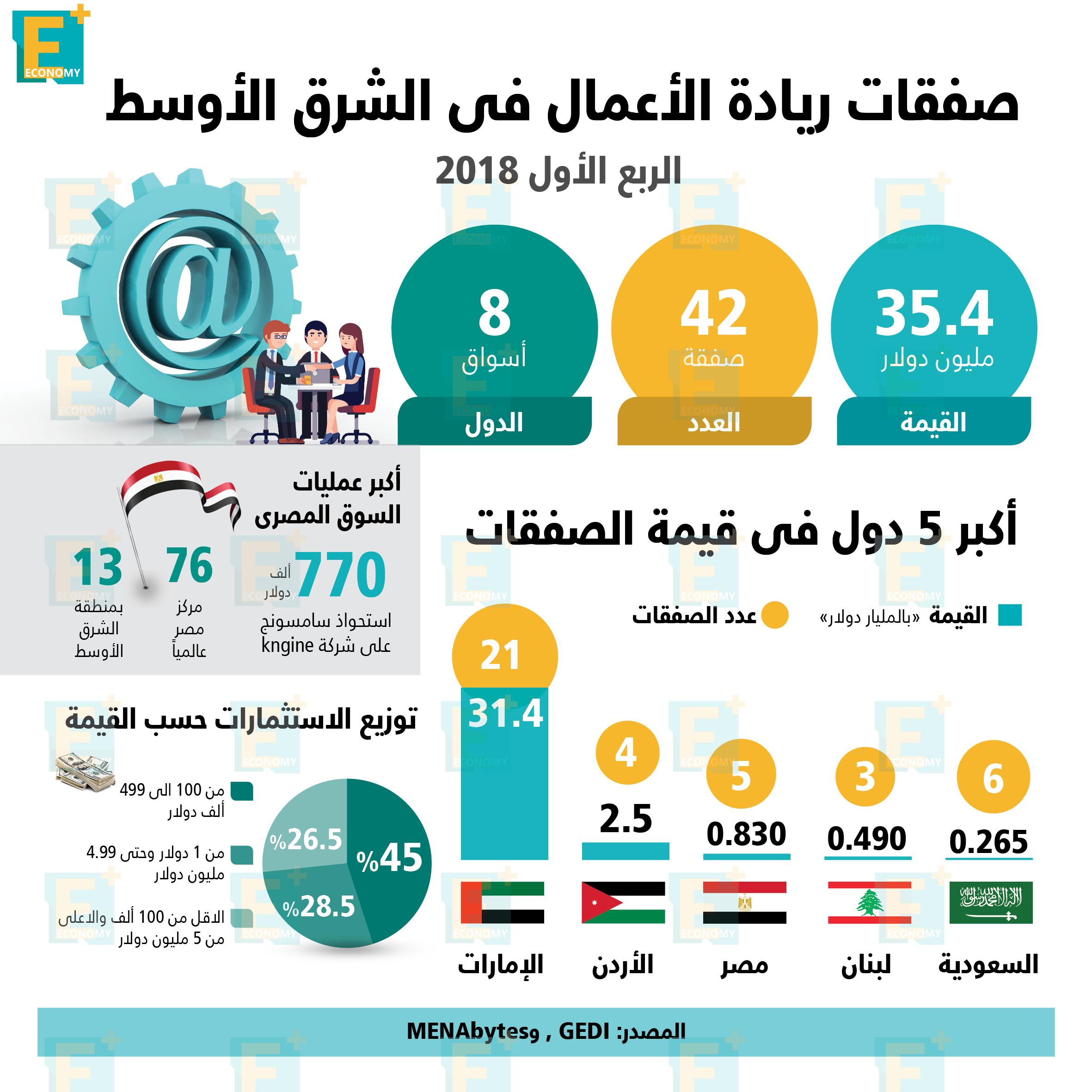صفقات ريادة الأعمال في الشرق الأوسط