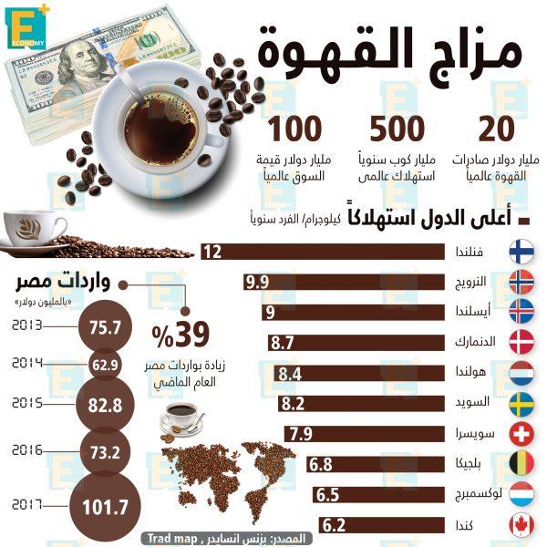 مزاج القهوة