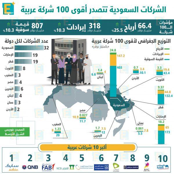 الشركات السعودية تتصدر قائمة أقوى 100 شركة عربية