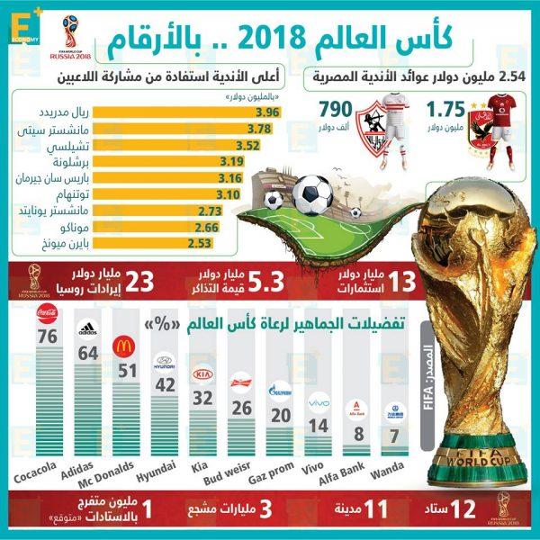 كأس العالم2018 .. بالأرقام