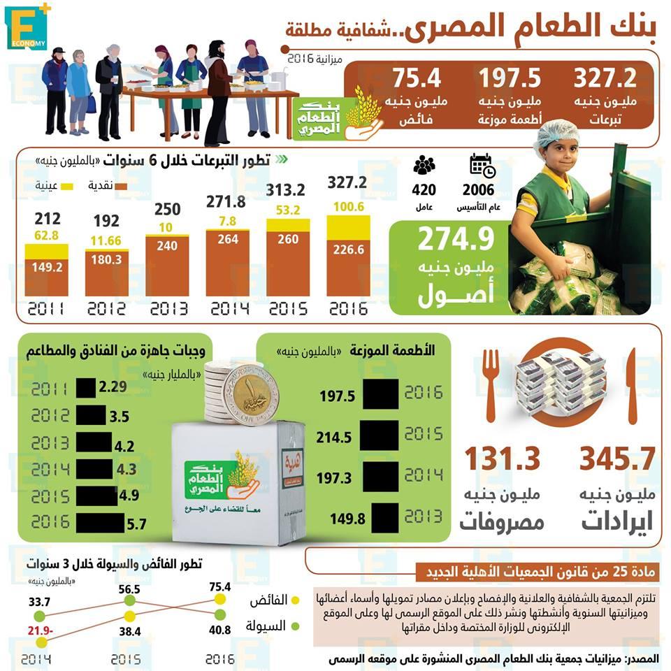 بنك الطعام المصري.. شفافية مطلقة