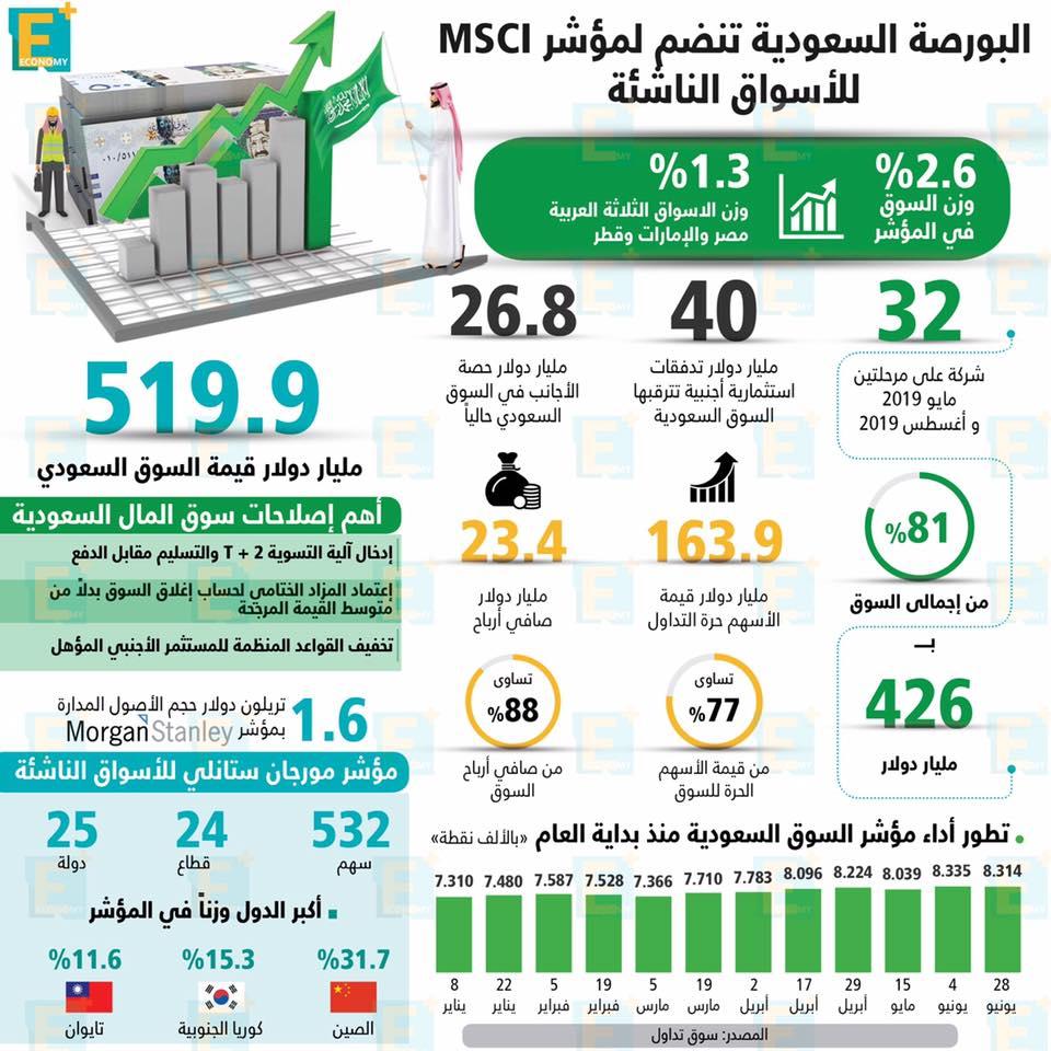 البورصة السعودية تنضم لمؤشر MSCI للأسواق الناشئة