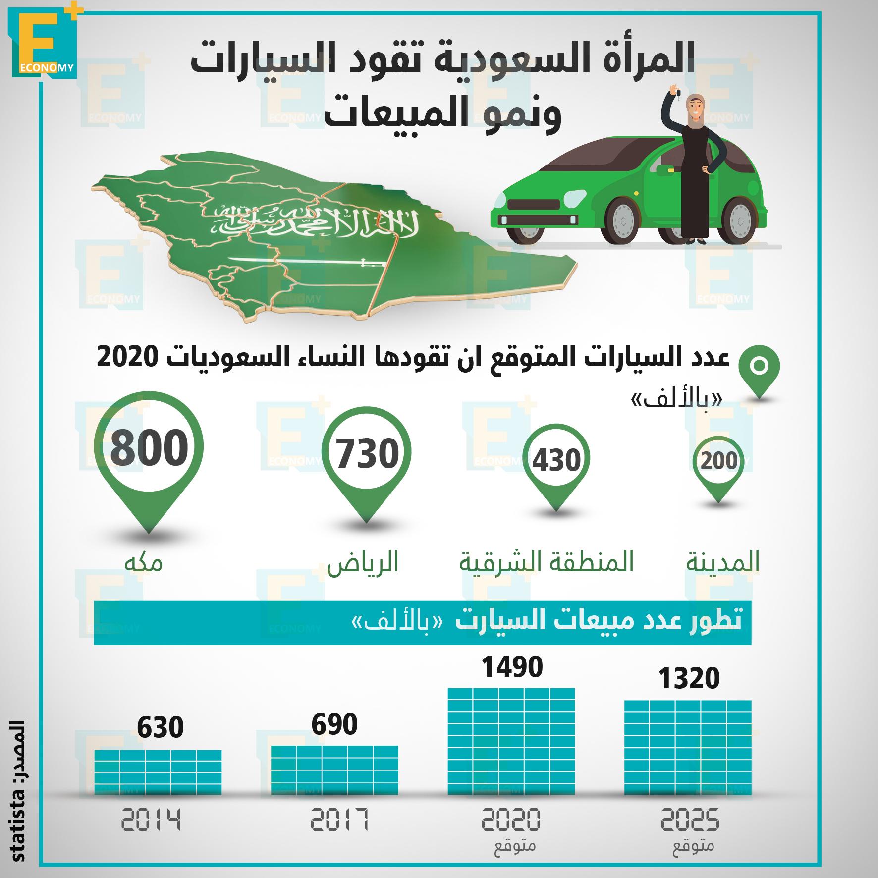 نمو مبيعات السيارات مع بداية السماح للمرأة السعودية بالقيادة