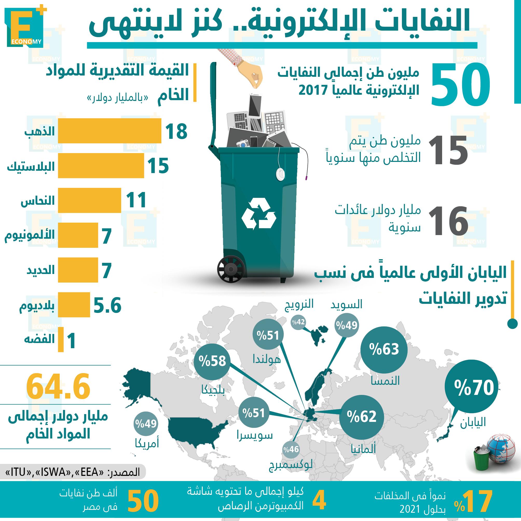 النفايات الإلكترونية .. كنز لاينتهي