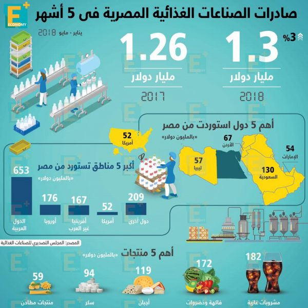 صادرات الصناعات الغذائية المصرية خلال 5 أشهر