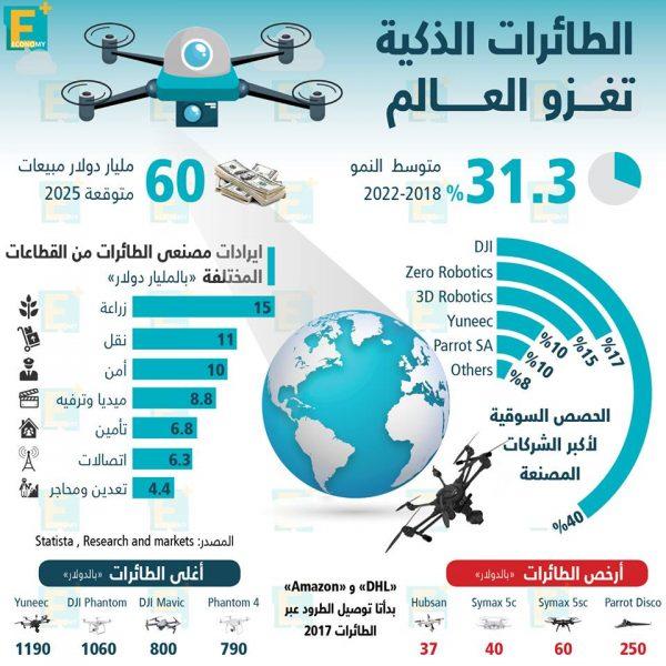 الطائرات الذكية تغزو العالم
