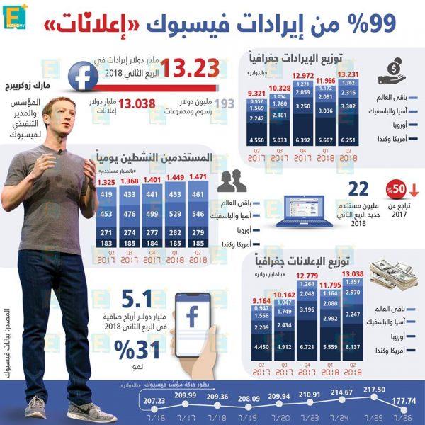 """99 % من إيرادات فيسبوك """"إعلانات"""""""