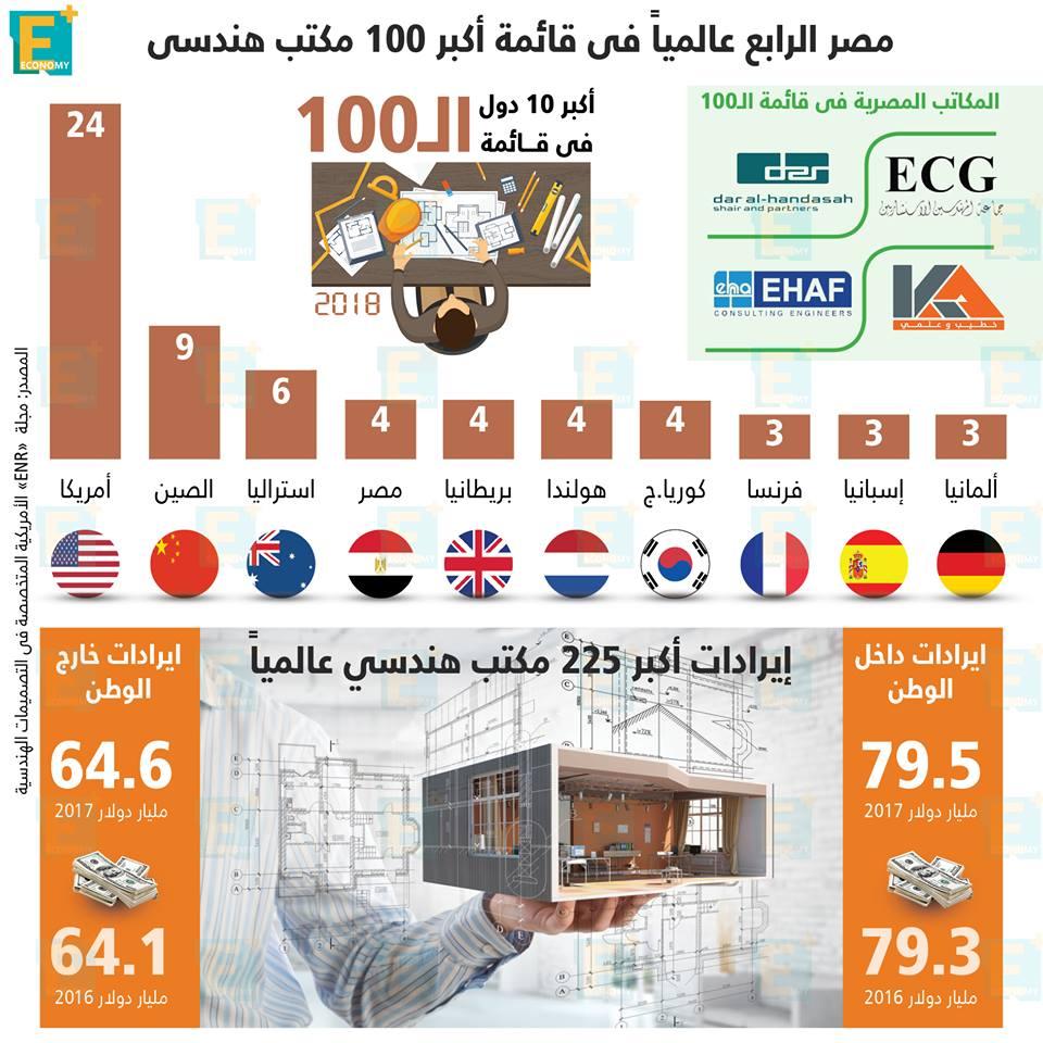 مصر الرابع عالميا في قائمة أكبر 100 مكتب هندسي