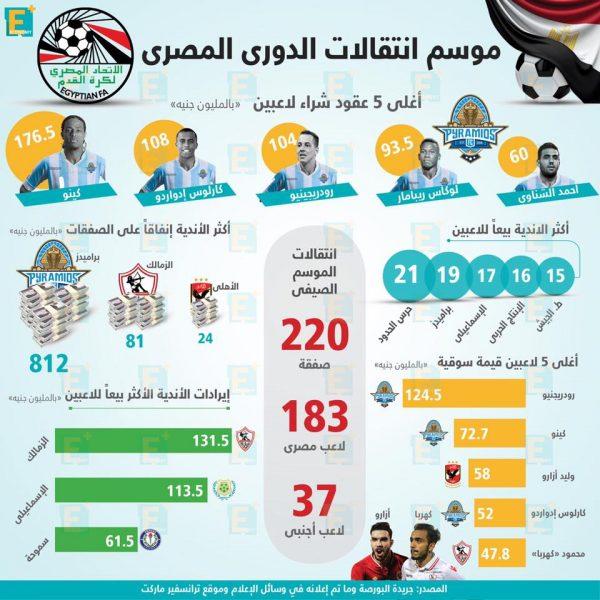 موسم انتقالاتالدوري المصريفي أرقام