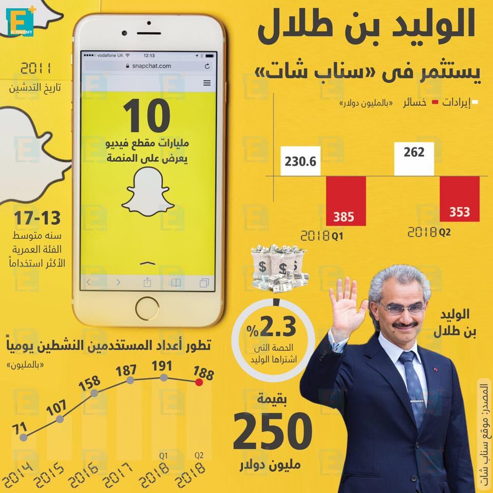 """الوليد بن طلال يستثمر فى """"سناب شات"""""""