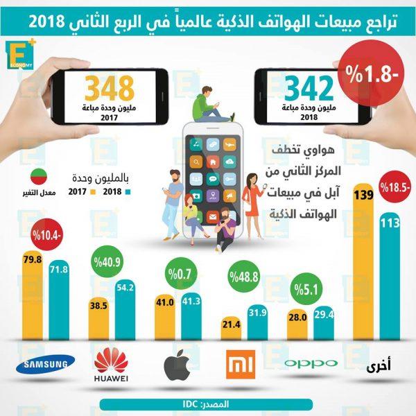 تراجع مبيعات الهواتف الذكية عالميا