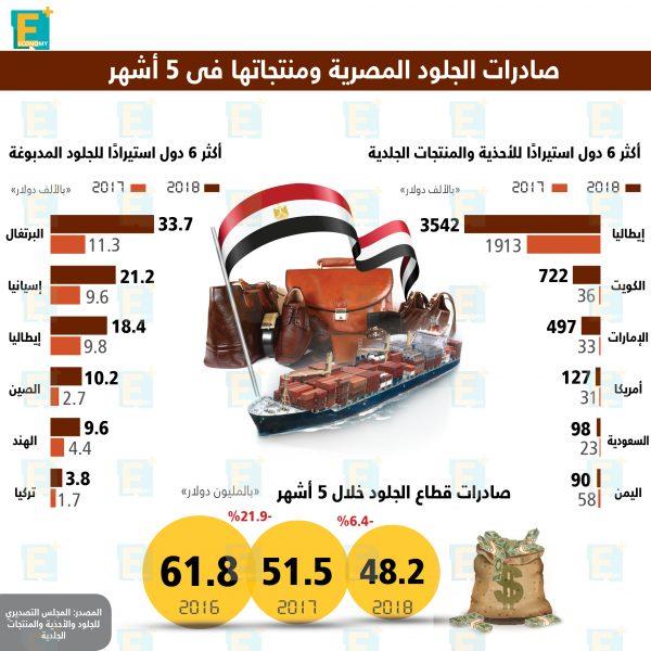 صادرات مصر من الجلود ومنتجاتها في أرقام