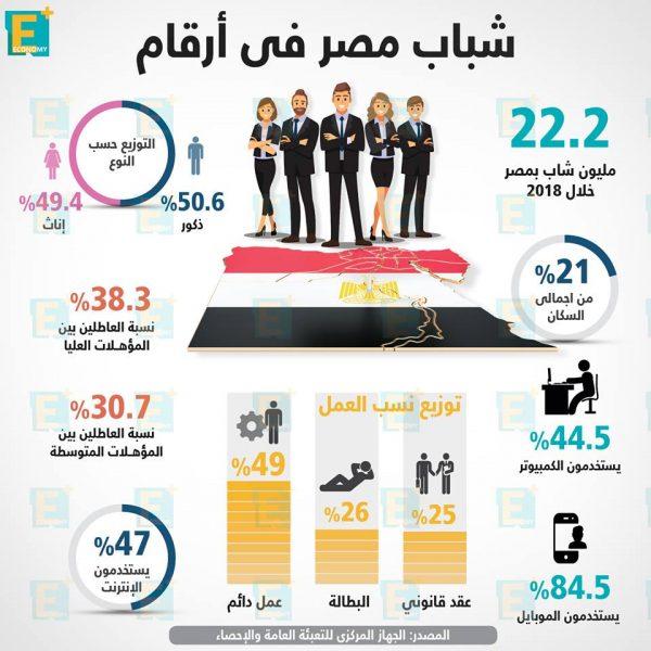 شباب مصر في أرقام
