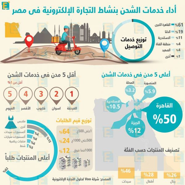 أداء خدمات الشحن بنشاط التجارة الإلكترونية في مصر