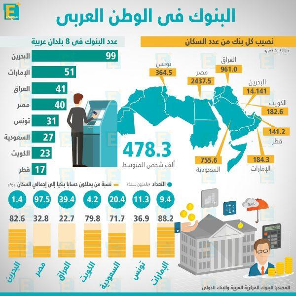 البنوك في الوطن العربي