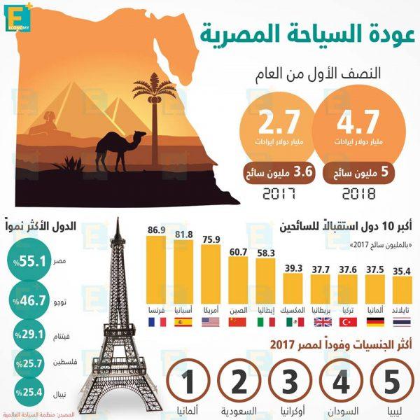 السياحة المصرية في أرقام