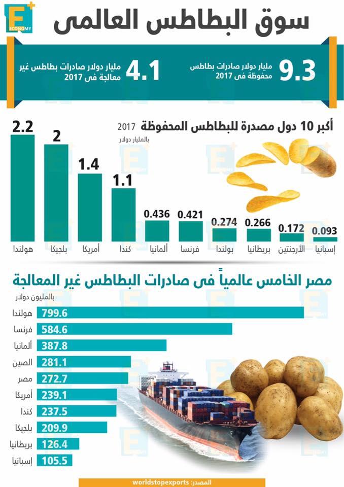 سوق البطاطس العالمي