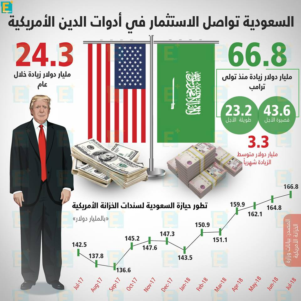 السعودية تواصل الاستثمار في أدوات الدين الأمريكية