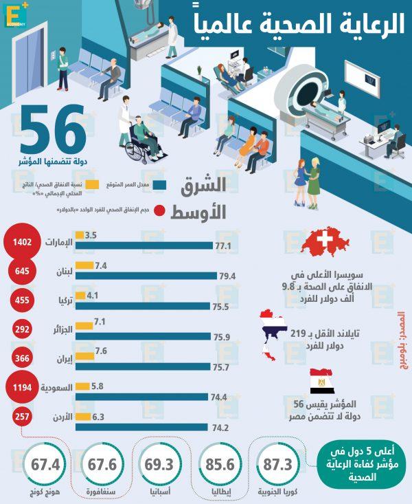 الرعاية الصحية عالميا
