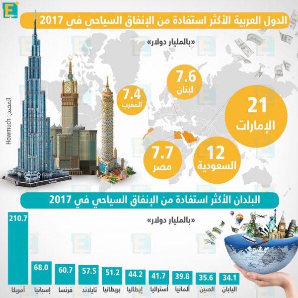 الدول العربية الأكثر استفادة من الإنفاق السياحي