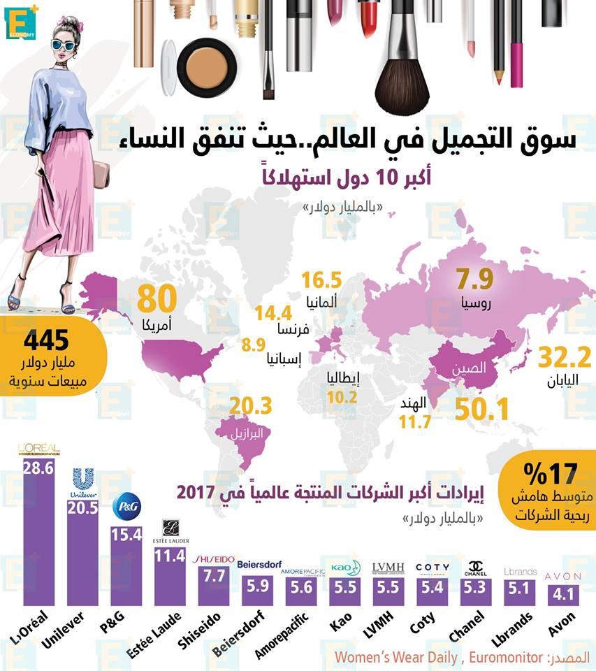 سوقالتجميلفي العالم.. حيث تنفق النساء